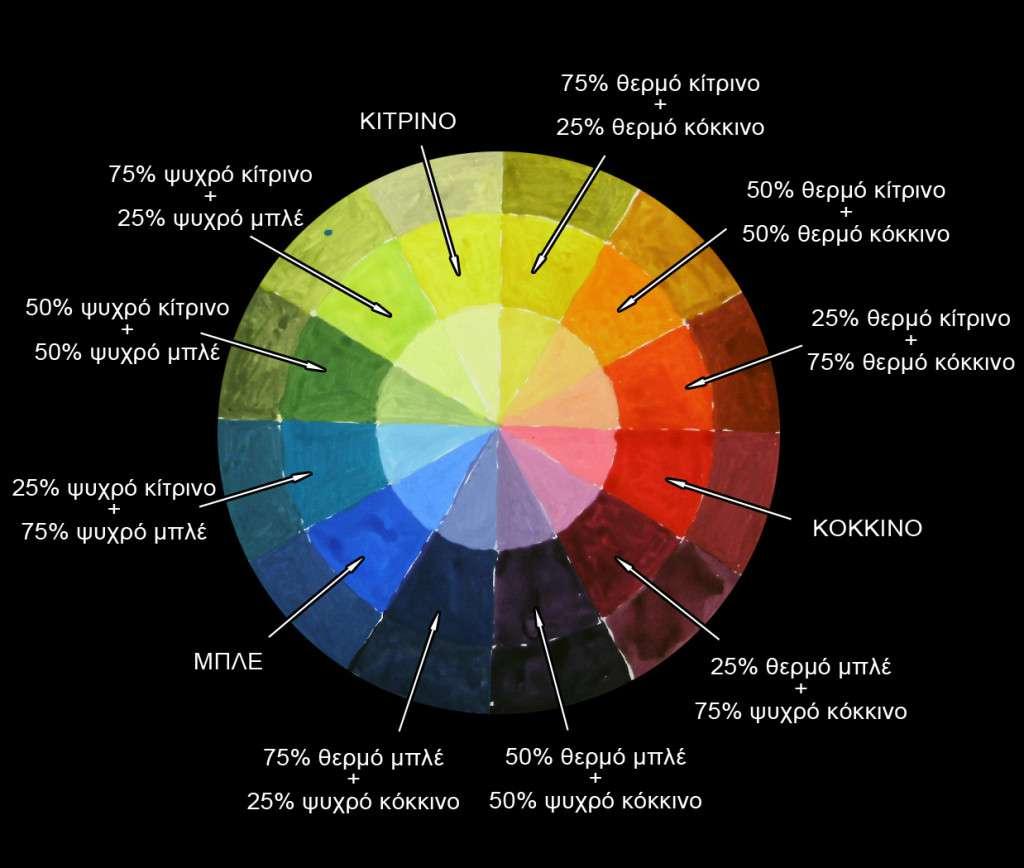 Κύκλος χρωμάτων